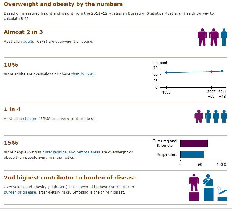 Australians overweight