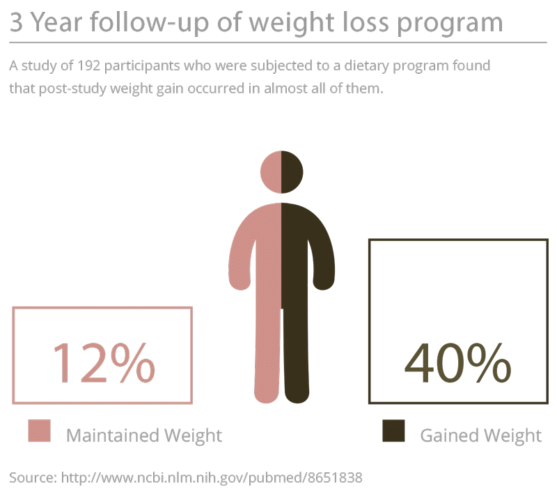gained vs maintained weight study