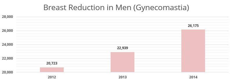 Gynecomastia Stats